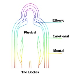 Drawing depicting energy bodies to explain how Shungite is an effective healer.
